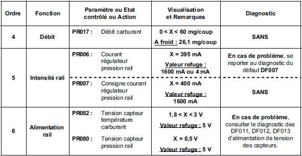Revue technique Renault Megane: Contrôle de conformité - Injection